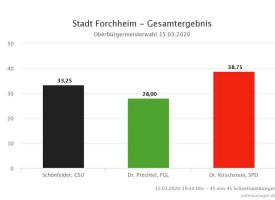 Ergebnis der Auszählungen vom 15.03.2020 (Stand 19:34 Uhr)